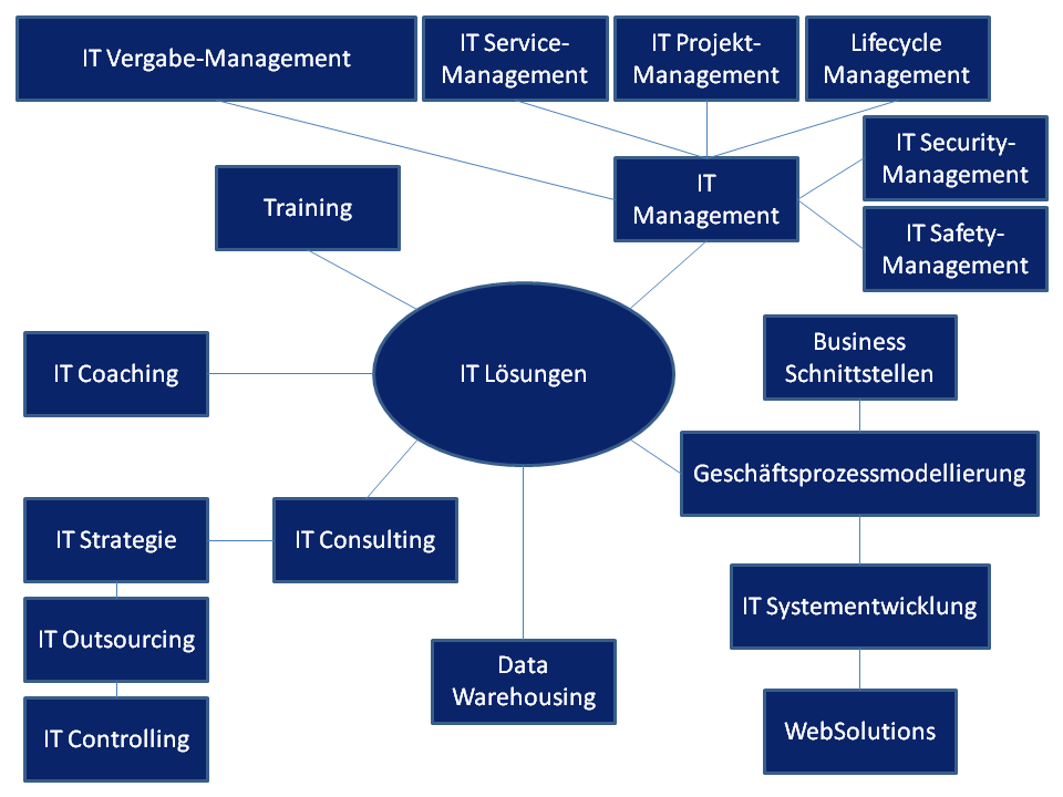 Bereiche in den die Pröhl Consulting IT Lösungen anbietet: IT Vergabe-Management, IT Service-Management, IT Projekt-Management, Lifecycle Management, IT Security-Management, IT Safety-Management, IT Management, Business Schnittstellen, Geschäftsprozessmodellierung, IT Systementwicklung, WebSolutions, Data Warehousing, IT Consulting, IT Strategie, IT Outsourcing, IT Controlling, IT Coaching und IT Training.